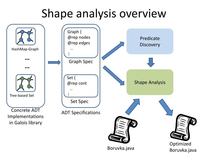 Shape analysis overview