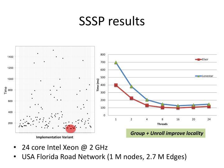 SSSP results