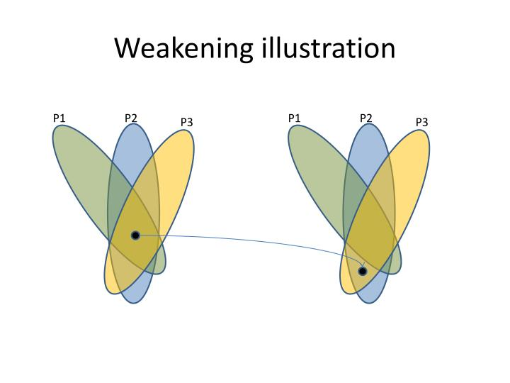 Weakening illustration