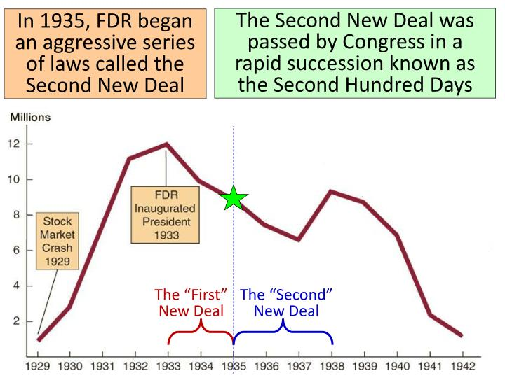 The Second New Deal was passed by Congress in a
