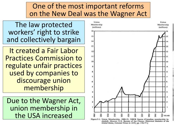 One of the most important reforms on the New Deal was the Wagner Act