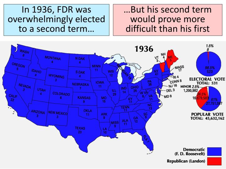 In 1936, FDR was overwhelmingly elected to a second term…