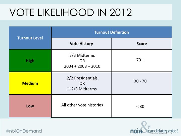 Vote likelihood in 2012
