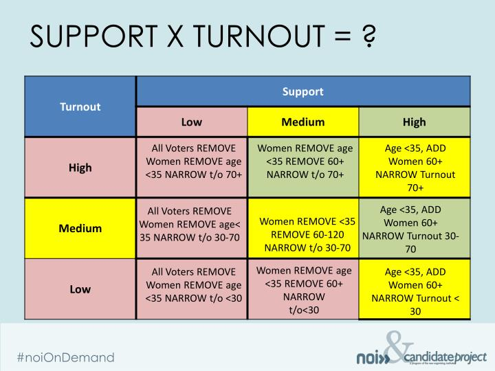 Support x Turnout = ?