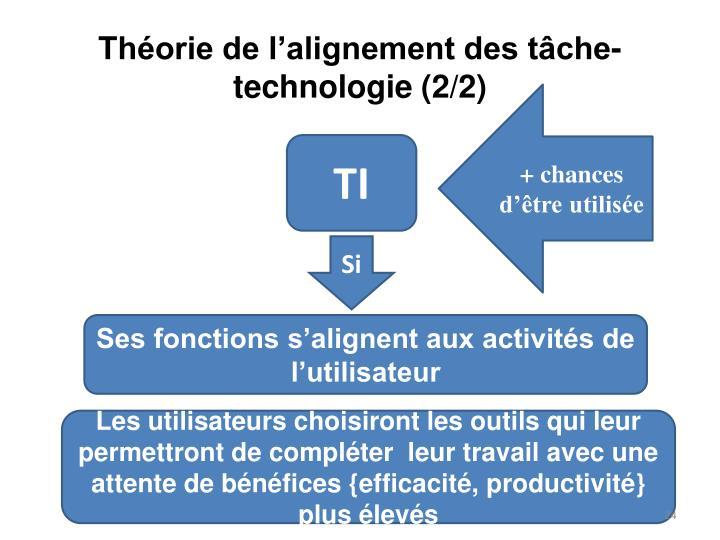 Théorie de l'alignement des tâche-technologie (2/2)
