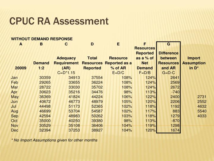 CPUC RA Assessment
