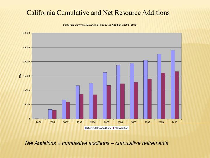 California Cumulative and Net Resource Additions