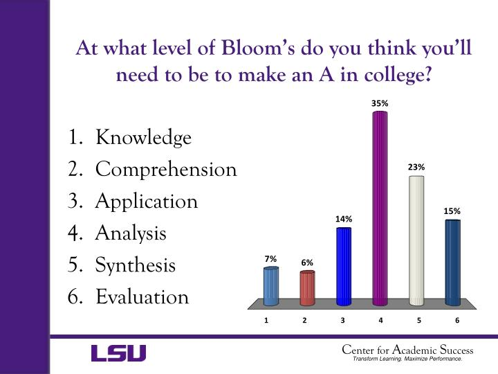 At what level of Bloom's do you think you'll need to be to make an A in college?