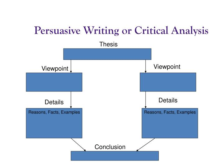Persuasive Writing or Critical Analysis