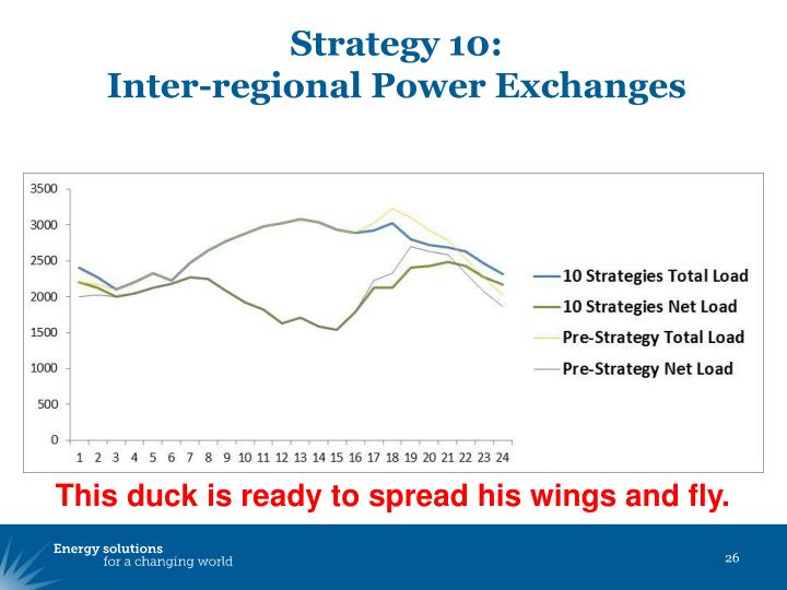 Strategy 10: