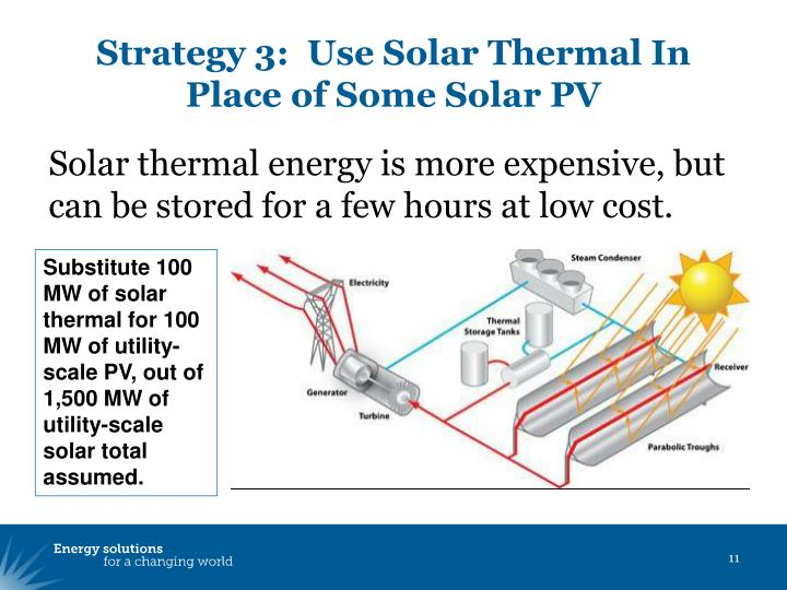 Strategy 3:  Use Solar Thermal In Place of Some Solar PV