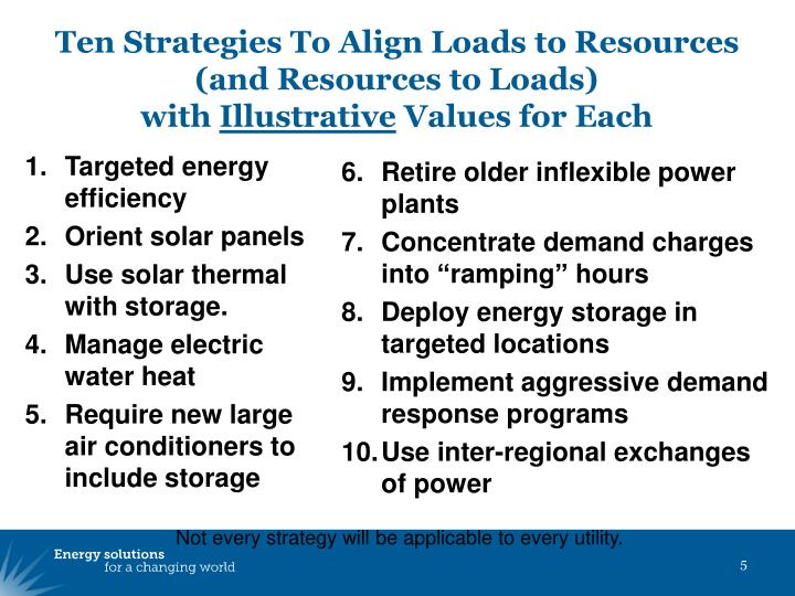 Ten Strategies To Align Loads to Resources