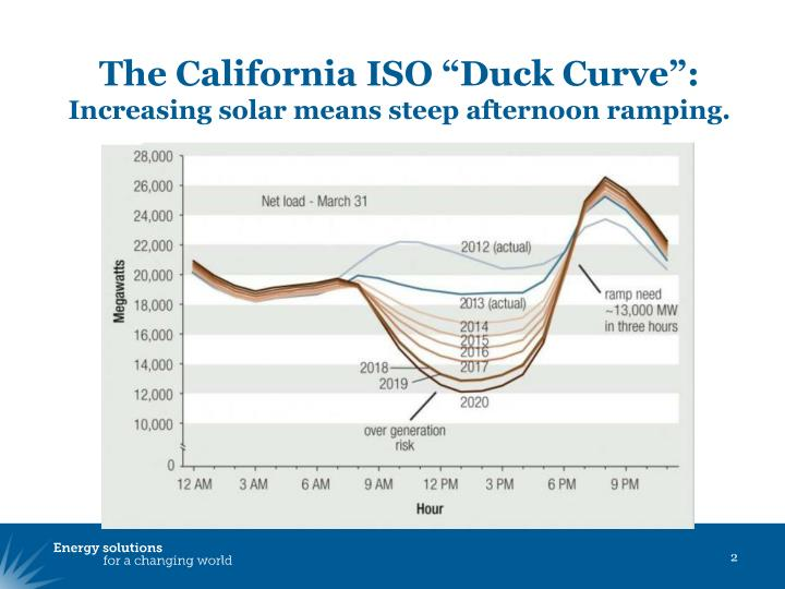 """The California ISO """"Duck Curve"""":"""
