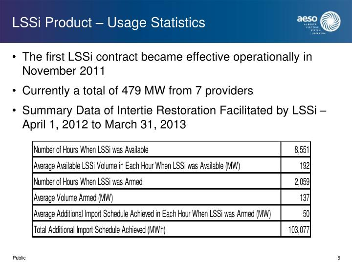 LSSi Product – Usage Statistics
