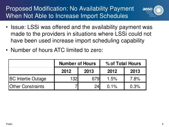 Proposed Modification: No Availability Payment When Not Able to Increase Import Schedules
