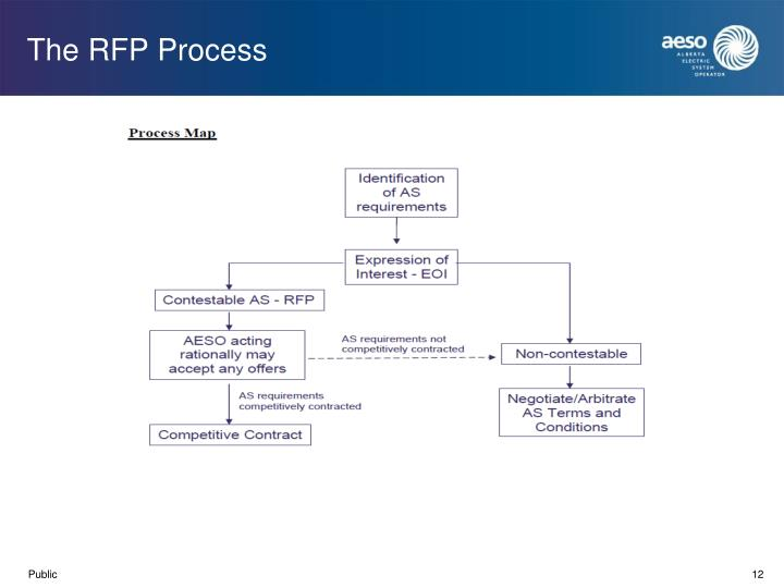 The RFP Process