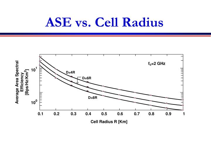 ASE vs. Cell Radius