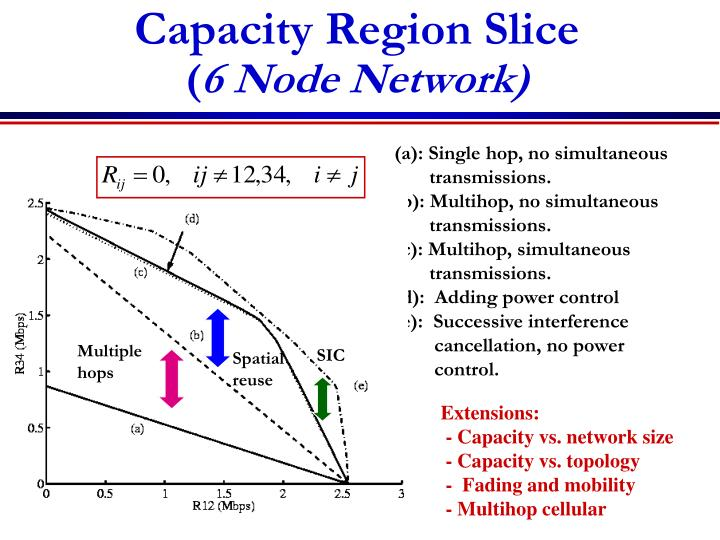 Capacity Region Slice