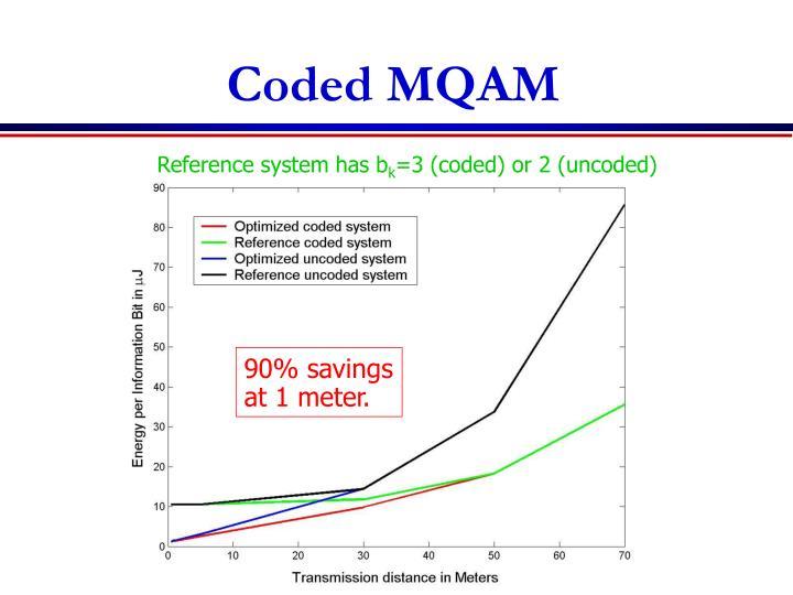 Coded MQAM