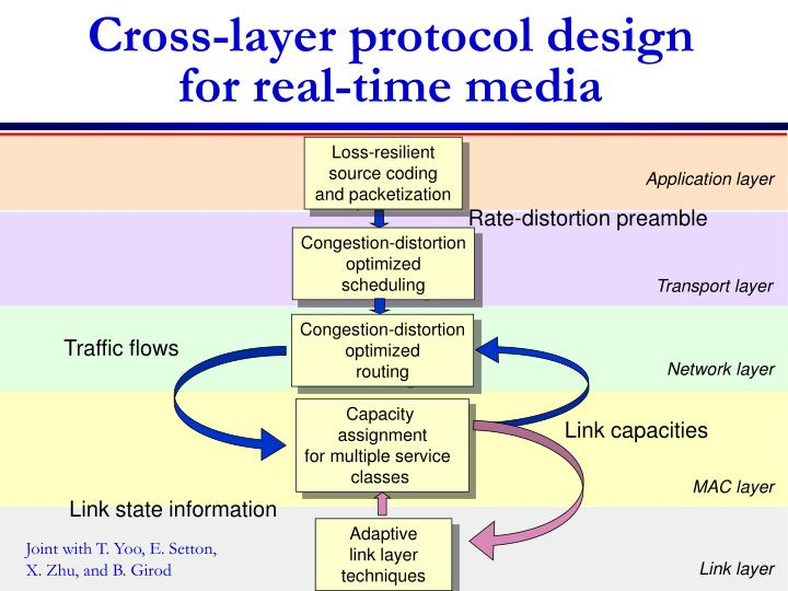 Cross-layer protocol design for real-time media
