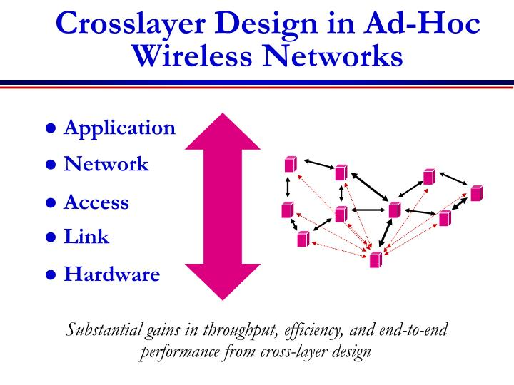 Crosslayer Design in Ad-Hoc Wireless Networks