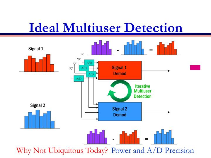 Ideal Multiuser Detection