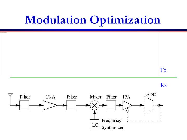 Modulation Optimization