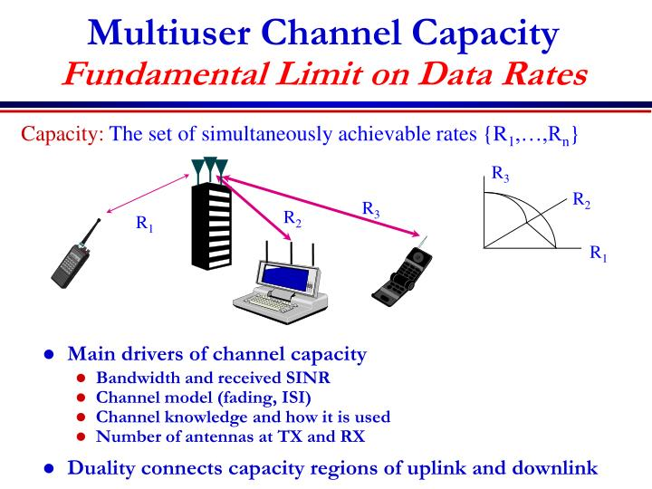 Multiuser Channel Capacity