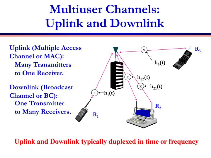 Uplink (Multiple Access