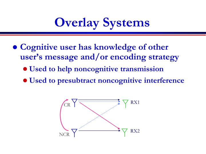 Overlay Systems