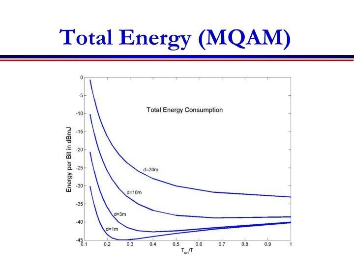 Total Energy (MQAM)