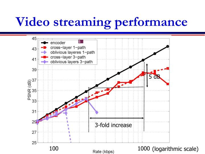 Video streaming performance