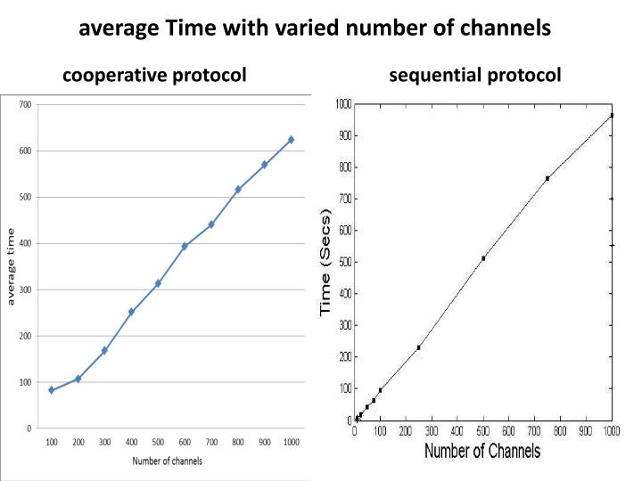 average Time with varied number of channels