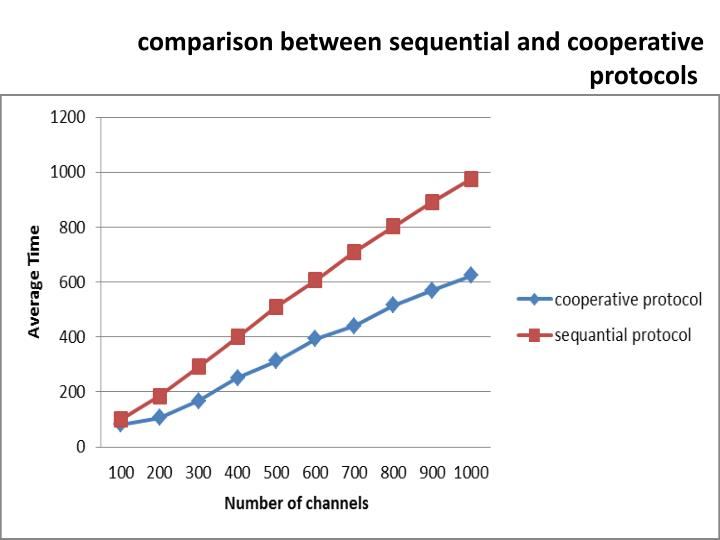 comparison between sequential and cooperative protocols