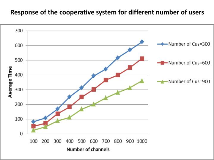 Response of the cooperative system for different number of users