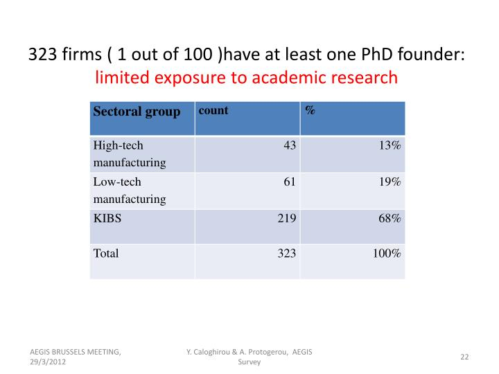 323 firms ( 1 out of 100 )have at least one PhD founder: