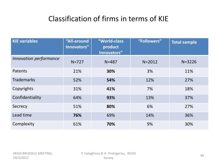 Classification of firms in terms of KIE
