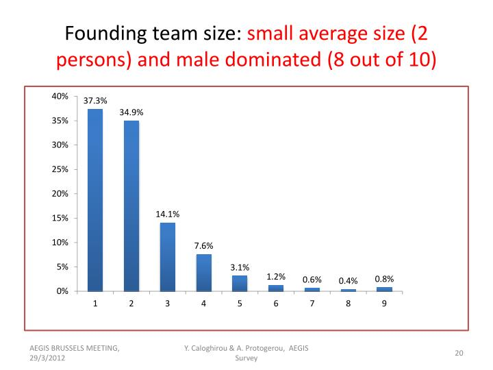 Founding team size: