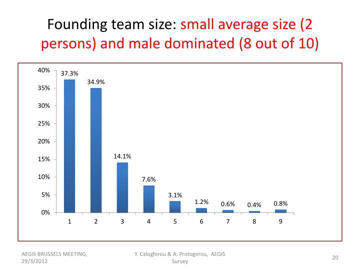 Founding team size: