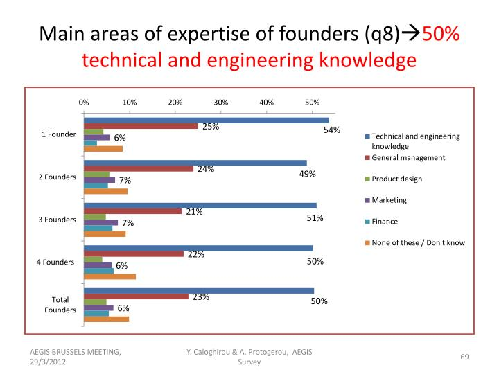 Main areas of expertise of founders (q8)
