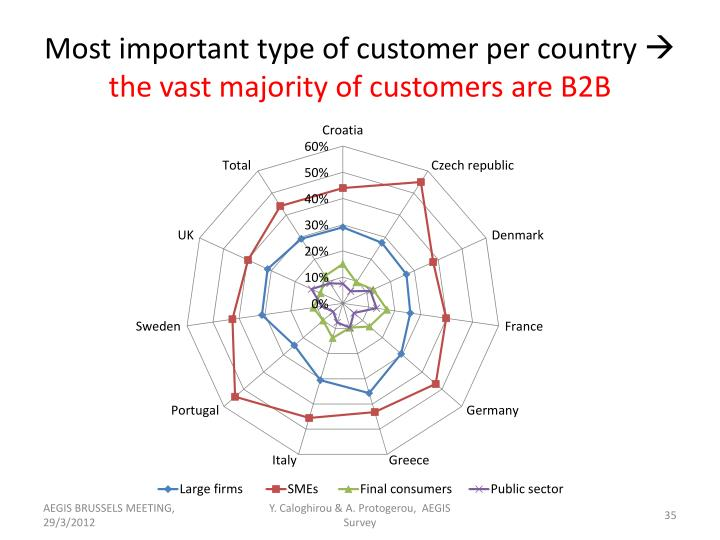 Most important type of customer per country
