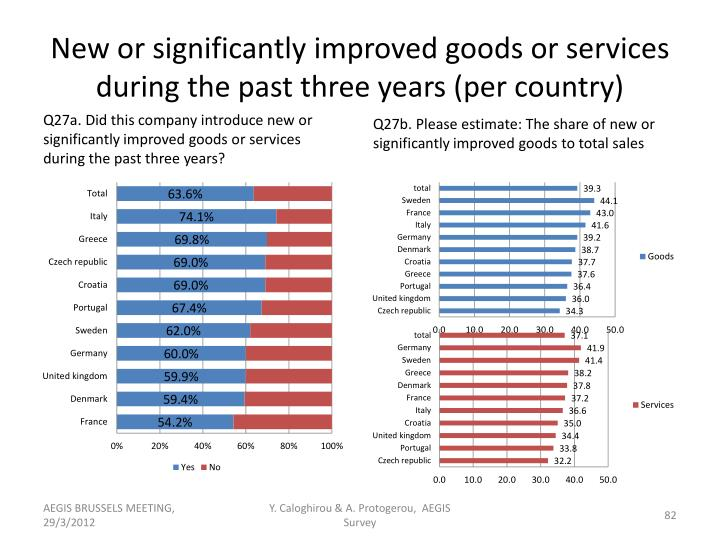 New or significantly improved goods or services during the past three years (per country)