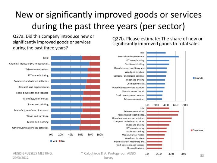 New or significantly improved goods or services during the past three years (per sector)