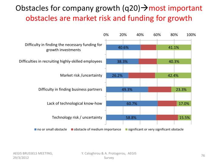 Obstacles for company growth (q20)