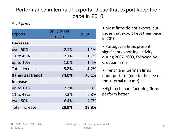 Performance in terms of exports: those that export keep their pace in 2010
