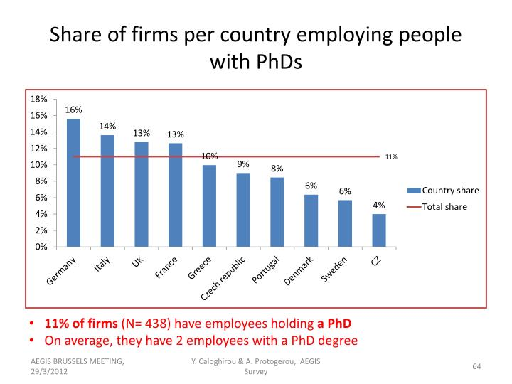 Share of firms per country employing people with PhDs