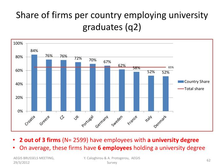 Share of firms per country employing university graduates (q2)