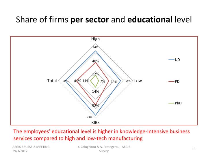 Share of firms