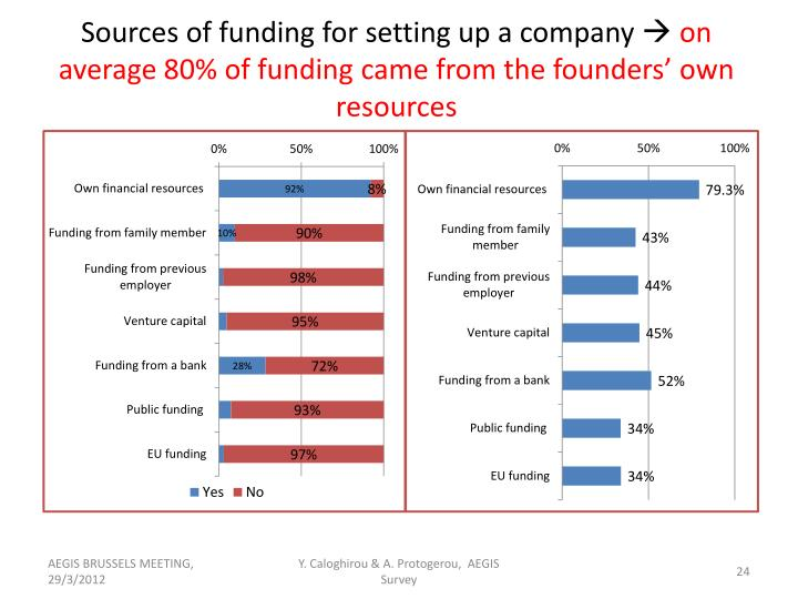 Sources of funding for setting up a company