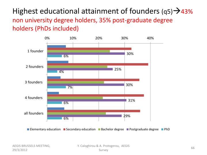 Highest educational attainment of founders